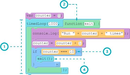 timedLoop diagram
